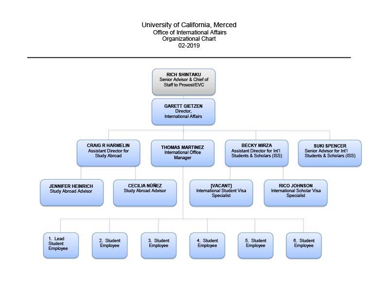OIA Organizational Chart
