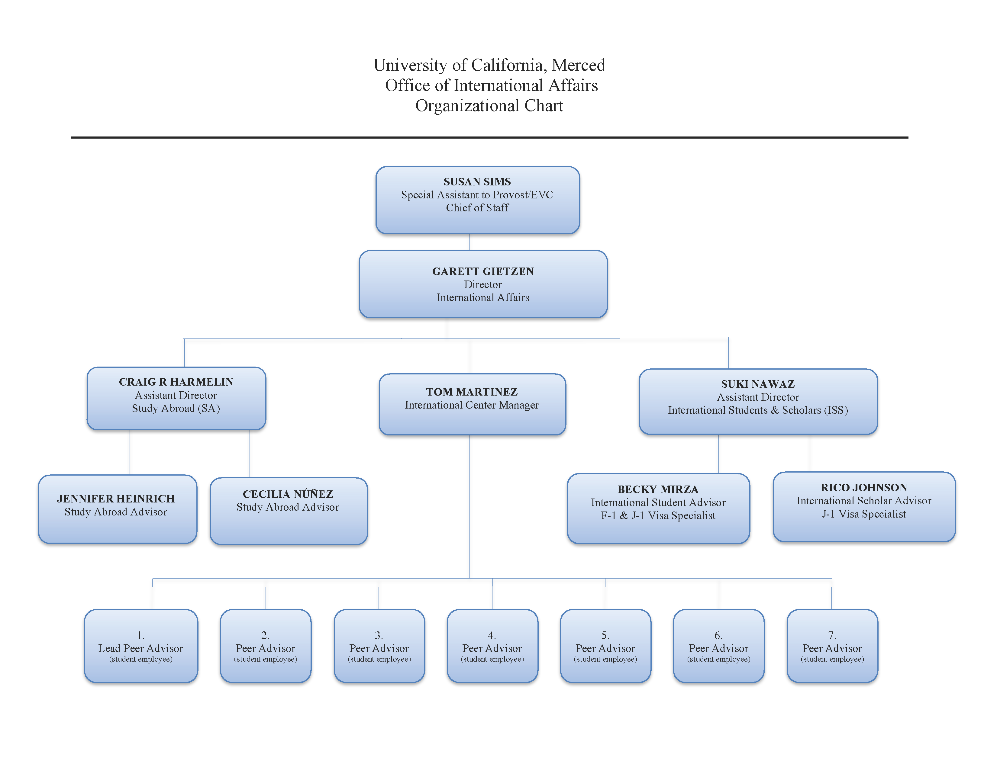 Org chart showing the organizational structure of UC Merced's Office of Internaional Affairs